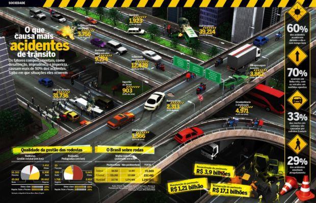 Números acidentes de trânsito no Brasil