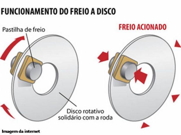 Funcionamento Freio a Disco