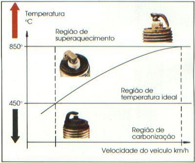 Temperatura da Vela de Ignição