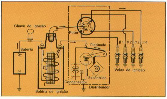 Sistema convencional da Vela de Ignição