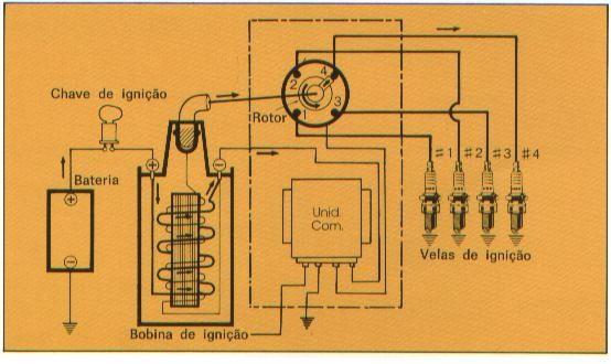 Sistema eletrônico da Vela de Ignição