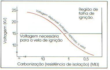 Voltagem disponível X Carbonização