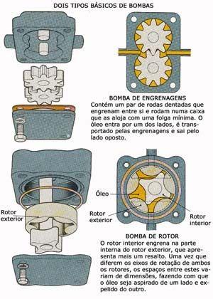 Tipos de Bombas de Óleo