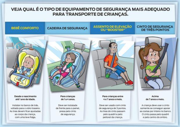 Tipos de transporte para crianças no carro