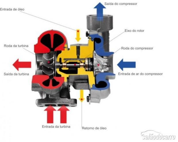 Projeto turbocompressor