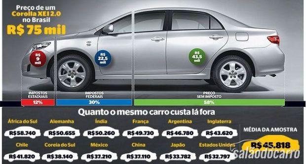 Impostos no Carro