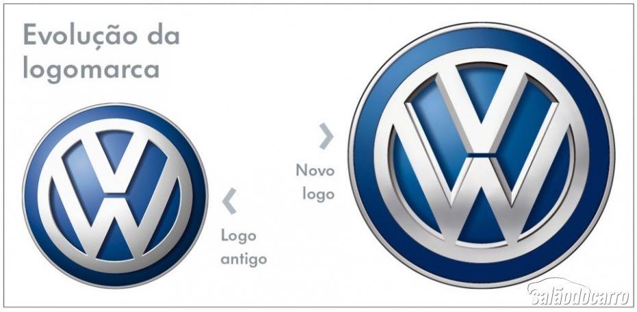 Evolução da Logomarca da Volkswagen