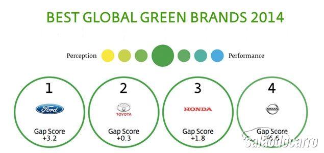 Ford é a marca mais ecológica do mercado