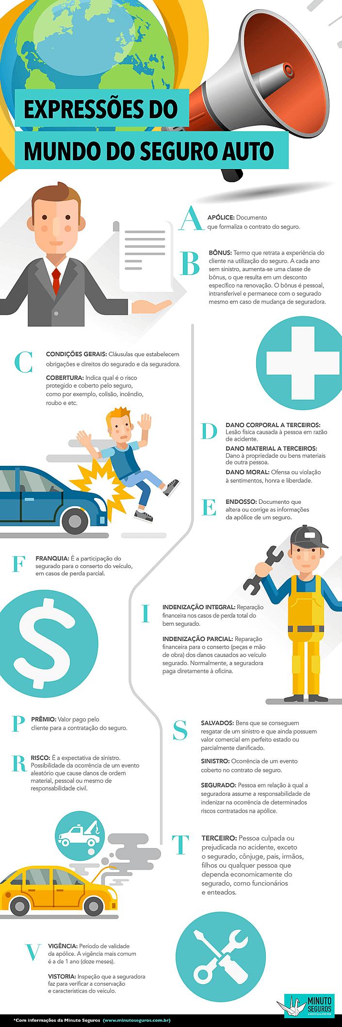 Infográfico: Dicionário de termos para seguro auto