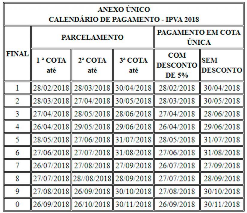 Confira a tabela e as informações para pagamento do IPVA 2018 na Bahia