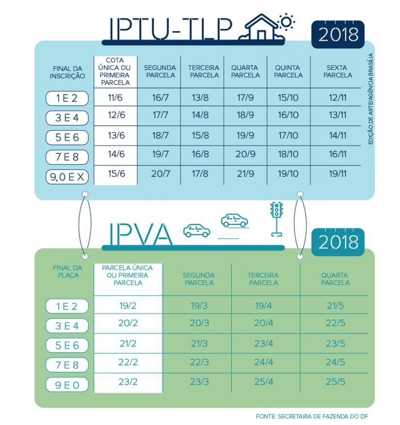 Confira as datas de pagamento do IPVA 2018 no Distrito Federal