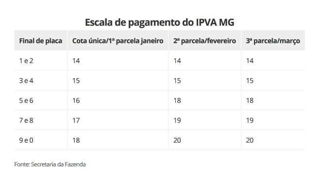 IPVA 2019 MG: Confira calendário de pagamentos e descontos